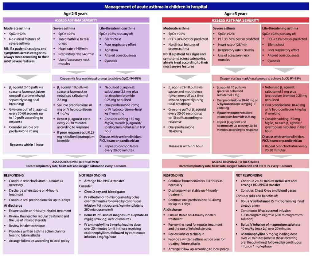 Acute Asthma | Paediatric Emergencies